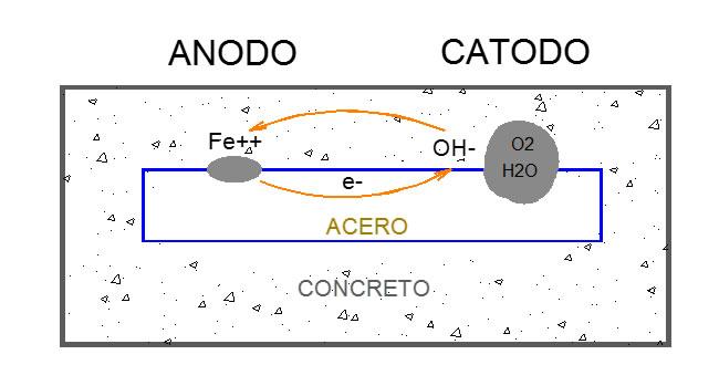 Figura 1: Corrosión en estructuras de concreto armado