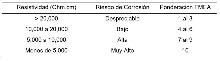 corrosion9