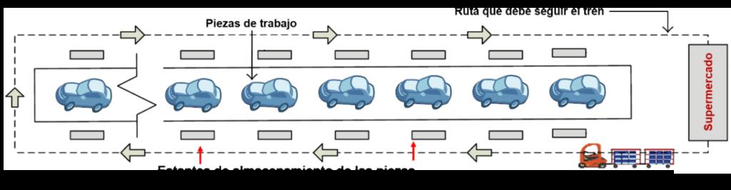 Figura 5: Línea de ensamble con un solo supermercado (Fathi et al, 2016)