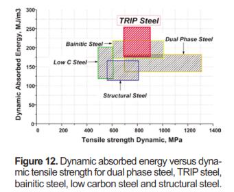 Figura 2. Energía dinámica absorbida en función de la resistencia a tensión para aceros de fase dual, TRIP, bainíticos, con bajo contenido de carbono y acero estructural. Fuente: Galan et al; 2012.